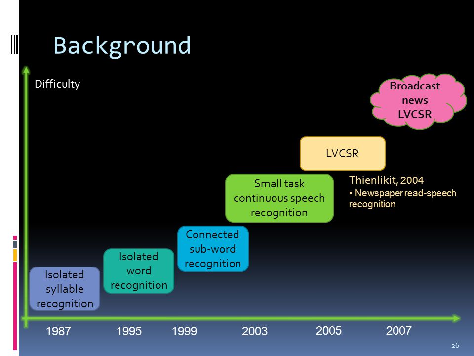 Background 26 1987 Isolated syllable recognition 1995 Isolated word recognition Connected sub-word recognition 1999 Small task continuous speech recognition 2003 LVCSR 2005 Broadcast news LVCSR 2007 Difficulty Thienlikit, 2004 Newspaper read-speech recognition