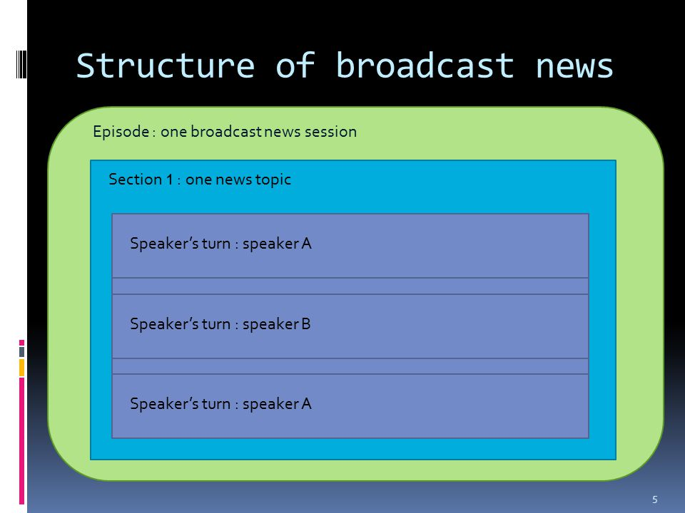 Episode : one broadcast news session Section 1 : one news topic Structure of broadcast news 5 Speaker's turn : speaker A Speaker's turn : speaker BSpe
