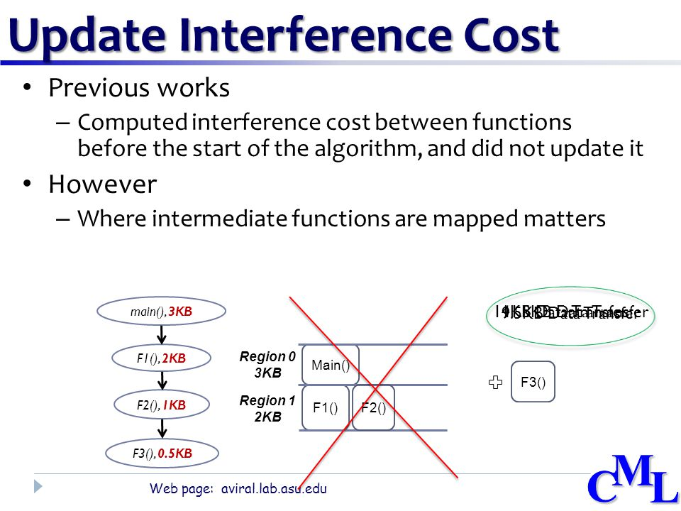 CML Web page: aviral.lab.asu.edu CML Update Interference Cost Previous works – Computed interference cost between functions before the start of the algorithm, and did not update it However – Where intermediate functions are mapped matters main(), 3KB F1(), 2KB F2(), 1KB F3(), 0.5KB Main() F1() Region 0 3KB Region 1 2KB F3() F2() 14KB Data Transfer 11.5KB Data Transfer 9.5KB Data Transfer