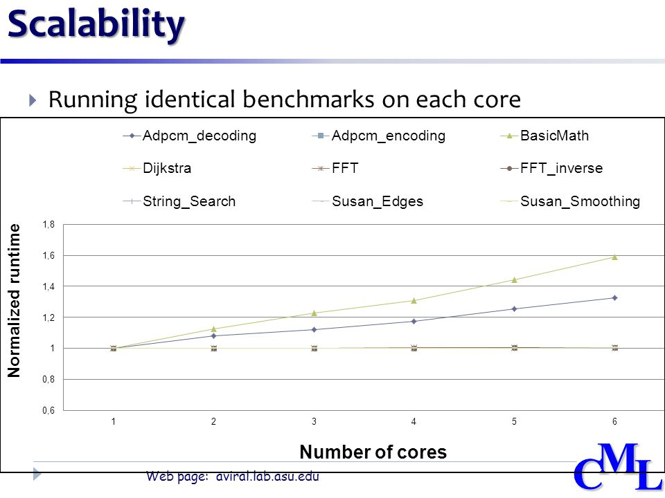 CML Web page: aviral.lab.asu.edu CMLScalability  Running identical benchmarks on each core