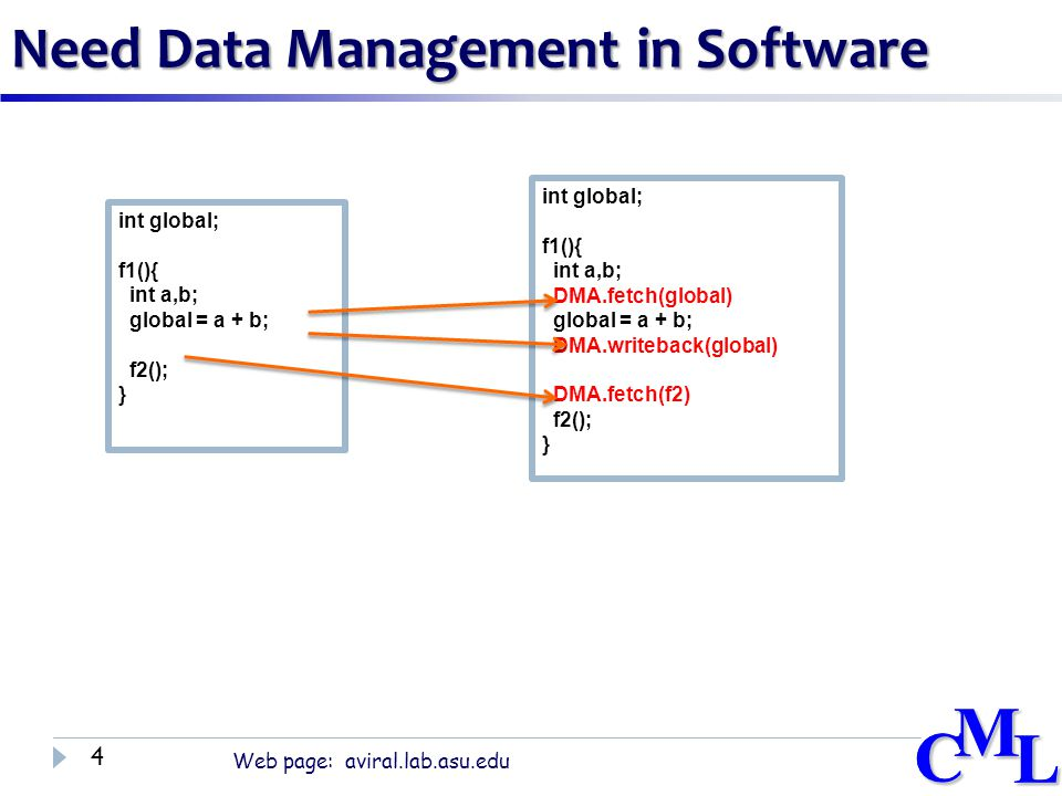 CML Web page: aviral.lab.asu.edu CML Need Data Management in Software 4 int global; f1(){ int a,b; global = a + b; f2(); } int global; f1(){ int a,b; DMA.fetch(global) global = a + b; DMA.writeback(global) DMA.fetch(f2) f2(); }
