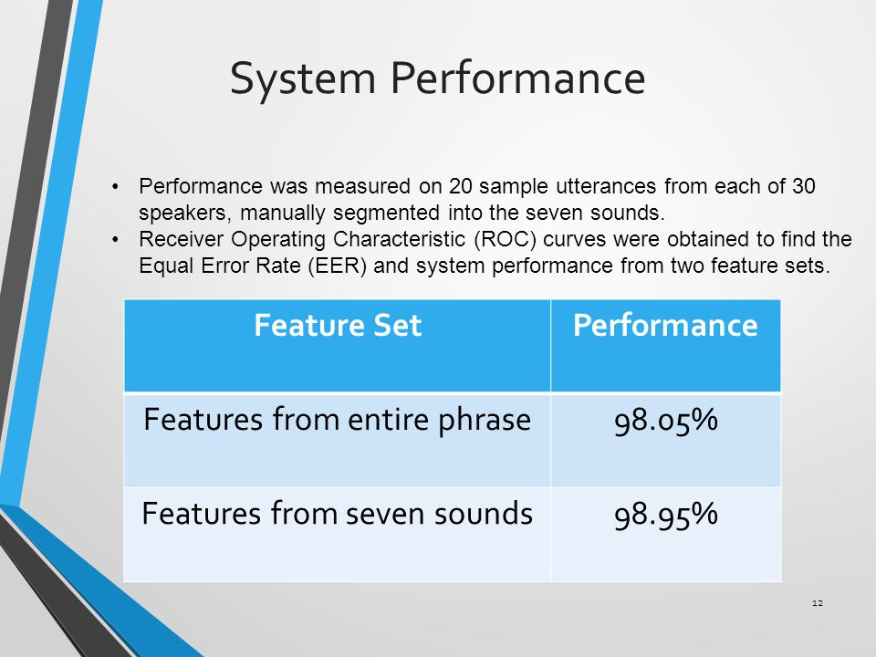 System Performance 12 Feature SetPerformance Features from entire phrase98.05% Features from seven sounds98.95% Performance was measured on 20 sample