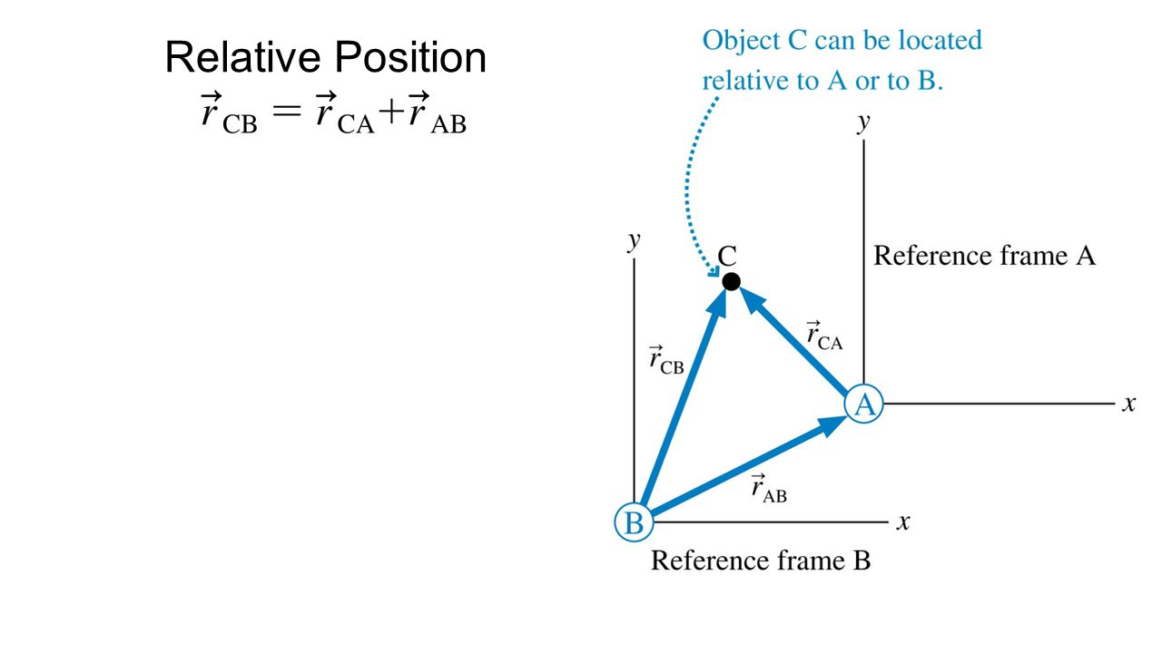 Relative velocities are found as the time derivative of the relative positions.