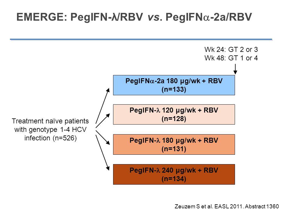 EMERGE: PegIFN-λ/RBV vs. PegIFN  -2a/RBV PegIFN  -2a 180 μg/wk + RBV (n=133) PegIFN- 120 μg/wk + RBV (n=128) PegIFN- 180 μg/wk + RBV (n=131) PegIFN-