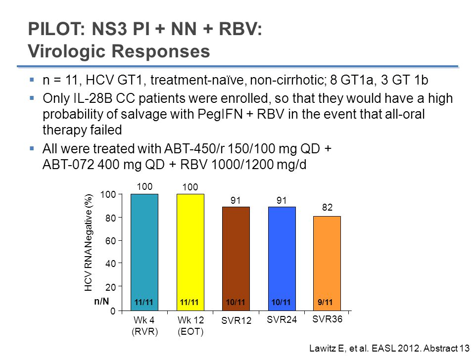 CO-PILOT: NS3 PI + NN + RBV: Virologic Responses  Because of the favorable results in PILOT, CO-PILOT was open to all IL-28B genotypes and explored prior PR non-responders;  All had genotype 1 and were non-cirrhotic  In CO-PILOT, a different NS5B non-nucleoside inhibitor was used (ABT-333) than in PILOT (ABT-072) Poordad F et al.