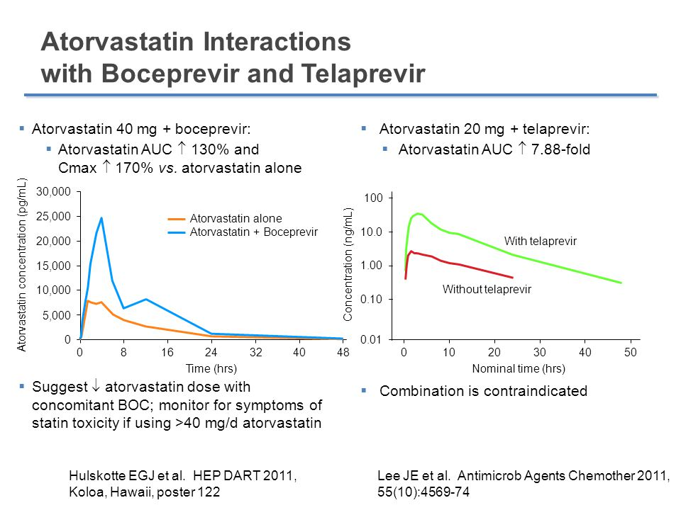 Effect of Steady-State Telaprevir on the Pharmacokinetics of Amlodipine 5 mg Calcium channel blockers (CCBs)  Amlodipine, diltiazem, felodipine, nifedipine, nicardapine, verapamil are CYP3A4 substrates  Concentrations may be  by boceprevir or telaprevir  Use with caution, clinical monitoring  Consider dose reduction Lee JE et al.