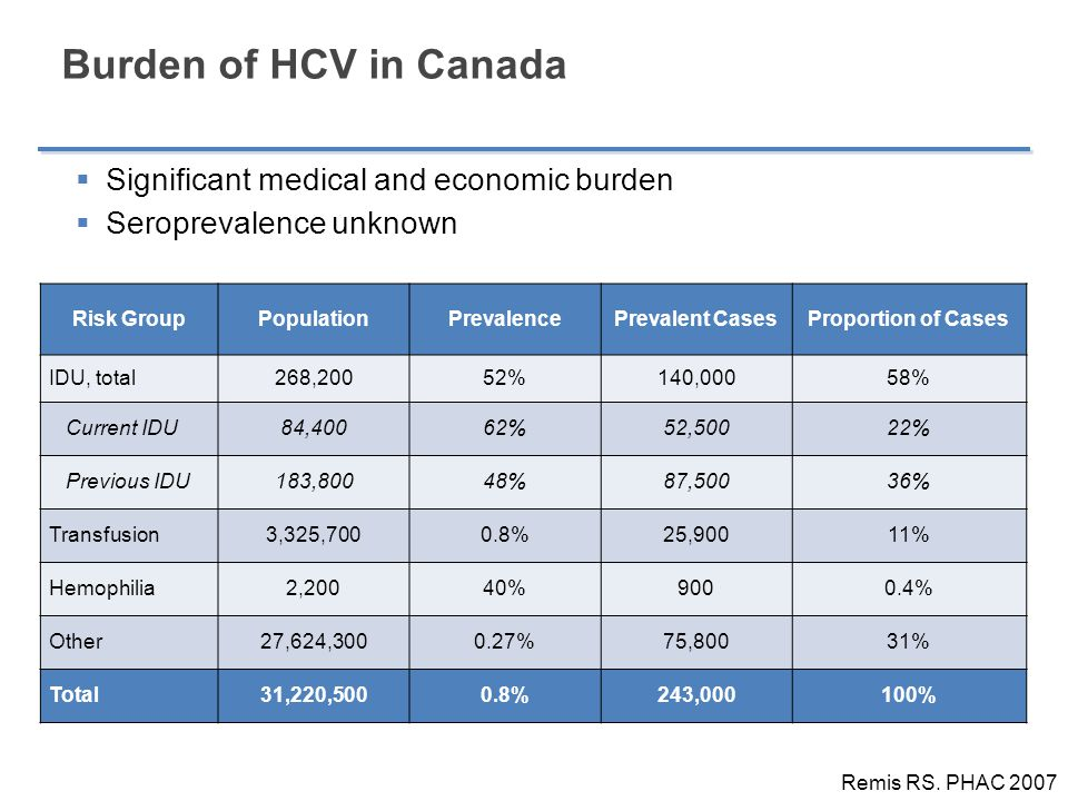 Burden of HCV in Canada  ~8,000 incident cases annually (80% IDUs)  Proportion diagnosed unclear (<80%)  HCV-related complications rising  Insufficient manpower to treat all cases Remis et al.