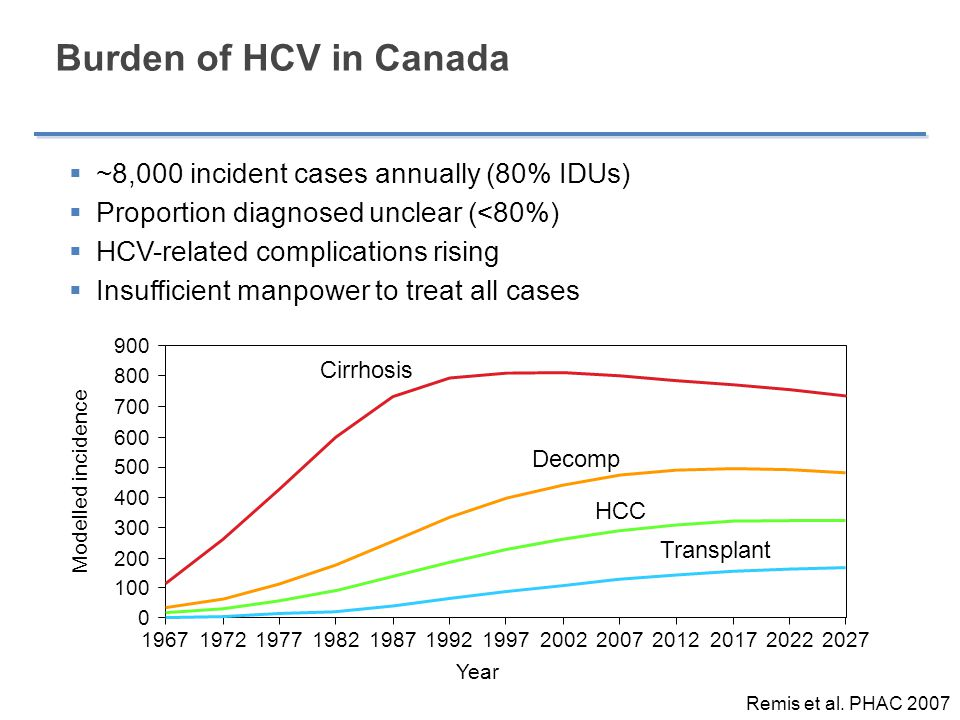 Burden of HCV in Canada  ~8,000 incident cases annually (80% IDUs)  Proportion diagnosed unclear (<80%)  HCV-related complications rising  Insuffi