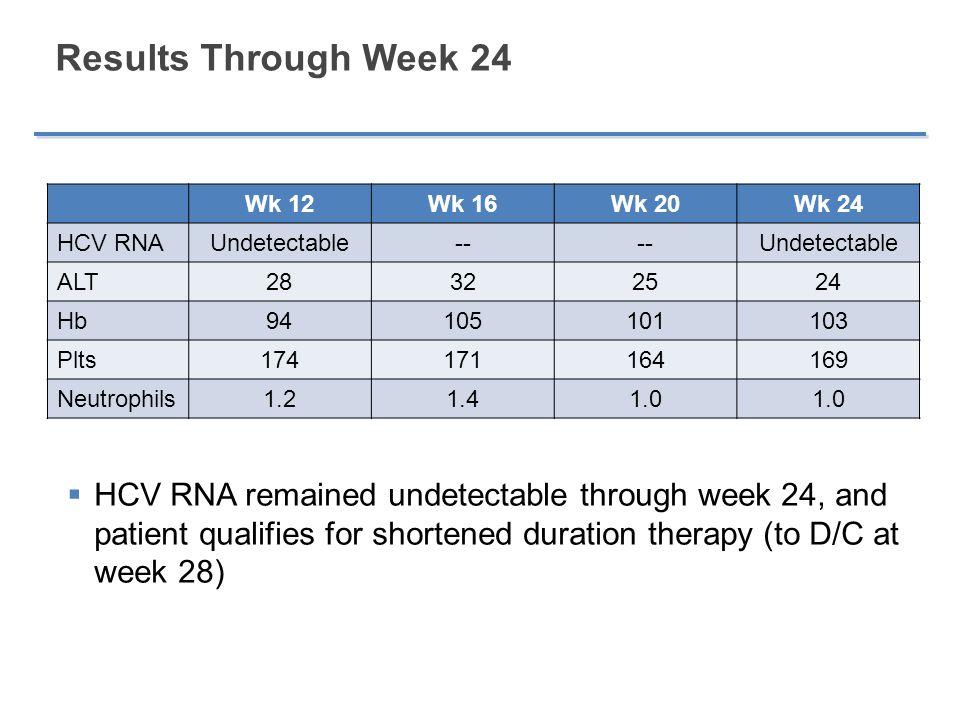Results Through Week 24 Wk 12Wk 16Wk 20Wk 24 HCV RNAUndetectable-- Undetectable ALT28322524 Hb94105101103 Plts174171164169 Neutrophils1.21.41.0  HCV