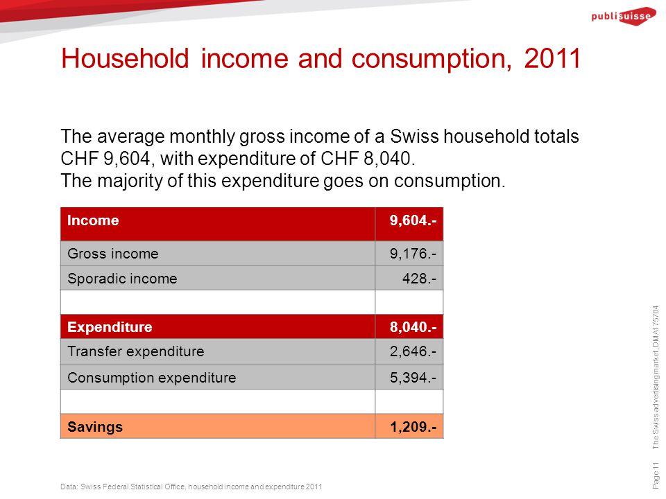 Household income and consumption, 2011 Page 11 The average monthly gross income of a Swiss household totals CHF 9,604, with expenditure of CHF 8,040.