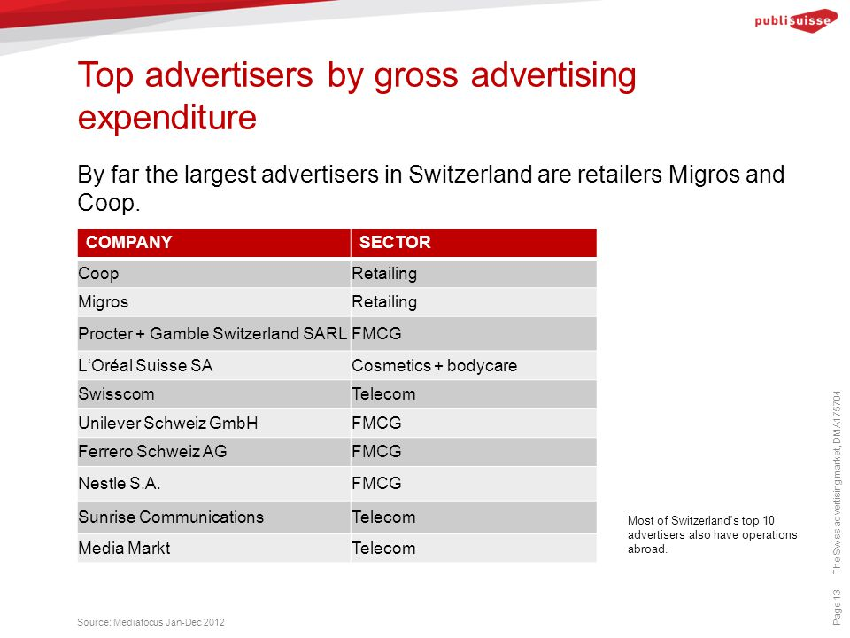 Top advertisers by gross advertising expenditure Page 13 By far the largest advertisers in Switzerland are retailers Migros and Coop.
