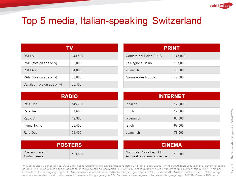 Top 5 media, Italian-speaking Switzerland Page 17 TV: Mediapulse TV panel, full year 2012, 24hr, net coverage in the relevant language region, TG 15+ (incl.