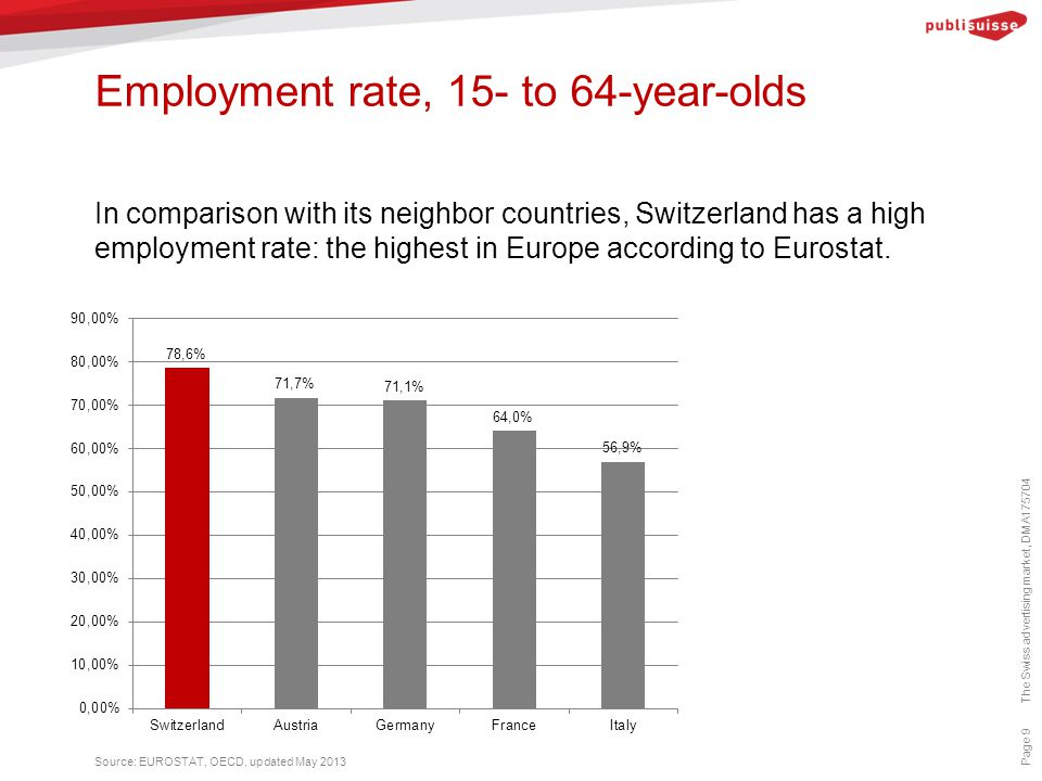 Employment rate, 15- to 64-year-olds Page 9 In comparison with its neighbor countries, Switzerland has a high employment rate: the highest in Europe according to Eurostat.