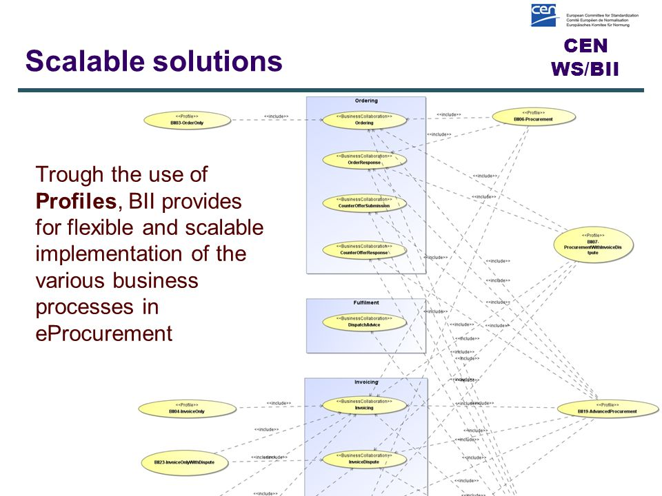CEN WS/BII Scalable solutions 15 Trough the use of Profiles, BII provides for flexible and scalable implementation of the various business processes in eProcurement