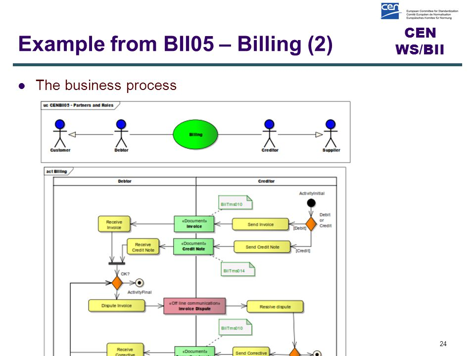 CEN WS/BII Example from BII05 – Billing (2) 24 The business process