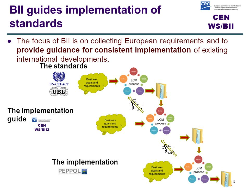 CEN WS/BII BII guides implementation of standards 5 The implementation guide The standards UN/CEFACT SIMPLE, TRANSPARENT AND EFFECTIVE PROCESSES FOR GLOBAL BUSINESS.