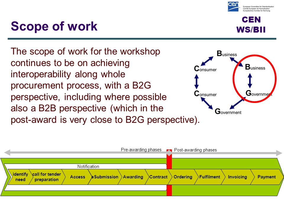 CEN WS/BII Scope of work The scope of work for the workshop continues to be on achieving interoperability along whole procurement process, with a B2G perspective, including where possible also a B2B perspective (which in the post-award is very close to B2G perspective).