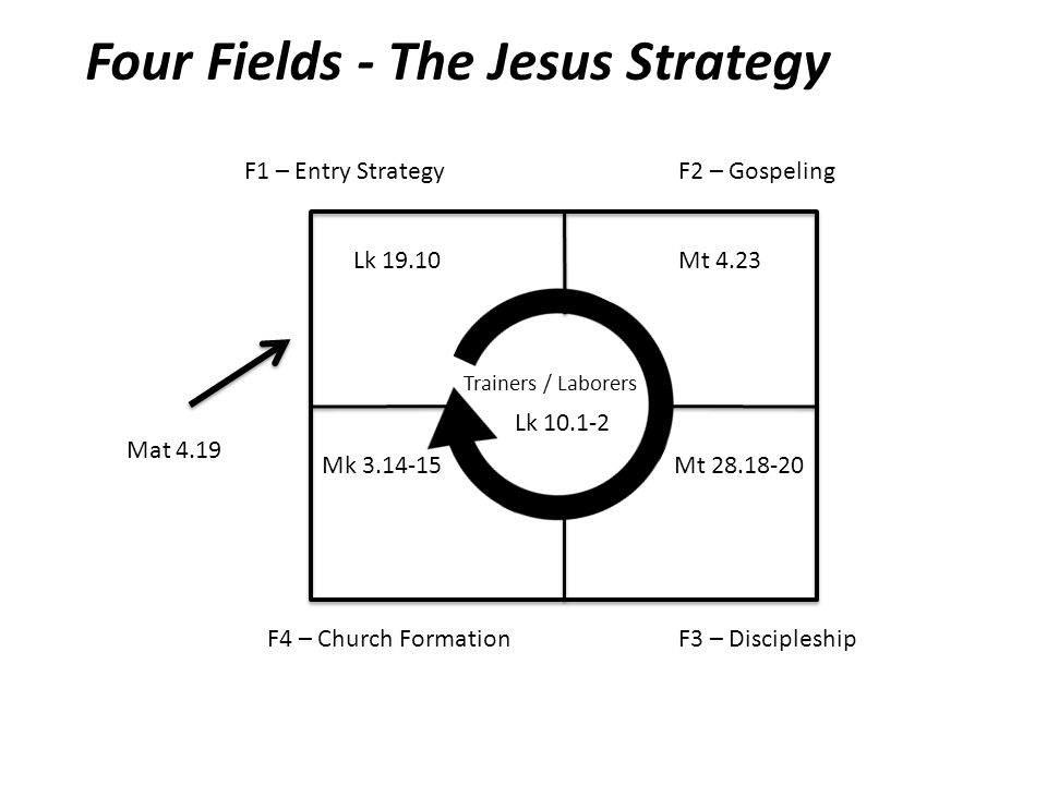 F1 – Entry Strategy F3 – Discipleship F2 – Gospeling Trainers / Laborers Mat 4.19 Lk 19.10Mt 4.23 Mt 28.18-20Mk 3.14-15 Lk 10.1-2 Four Fields - The Jesus Strategy F4 – Church Formation