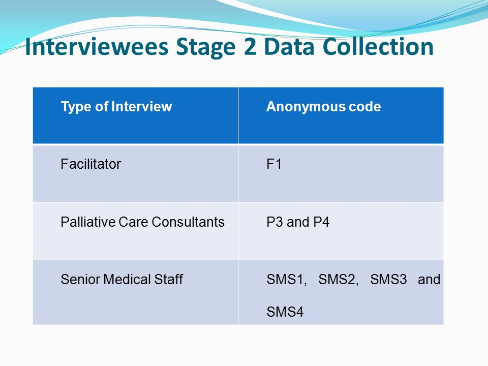 Interviewees Stage 2 Data Collection Type of InterviewAnonymous code FacilitatorF1 Palliative Care ConsultantsP3 and P4 Senior Medical StaffSMS1, SMS2, SMS3 and SMS4