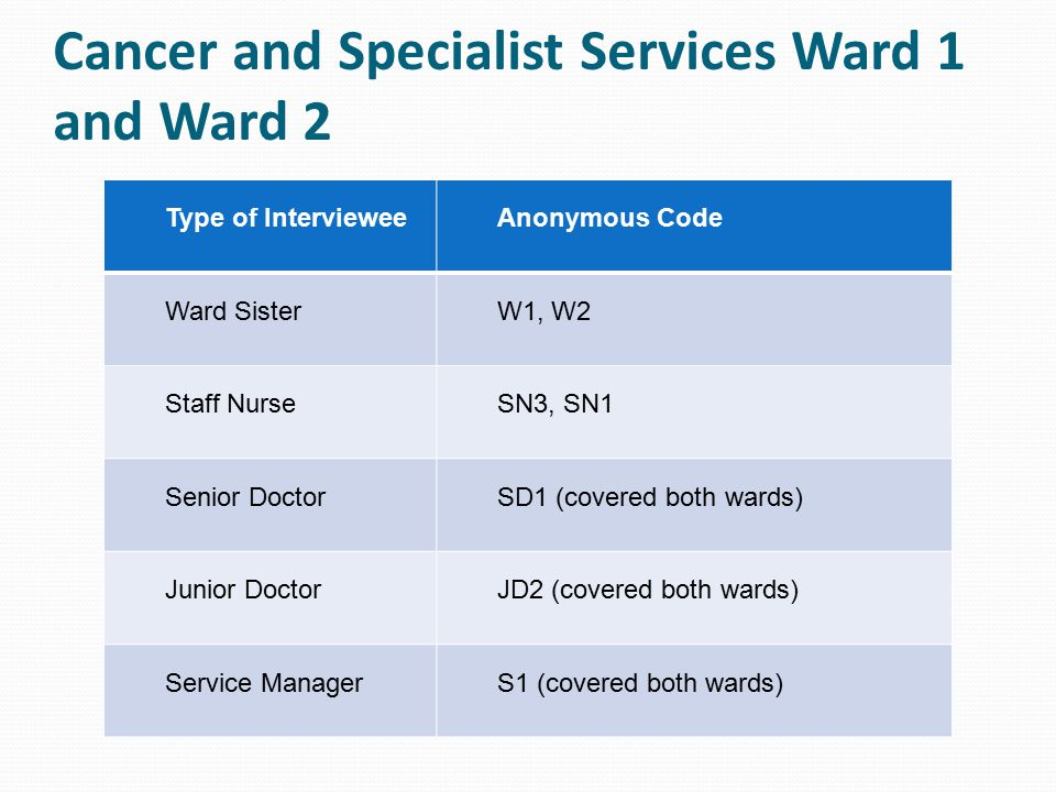 Cancer and Specialist Services Ward 1 and Ward 2 Type of IntervieweeAnonymous Code Ward SisterW1, W2 Staff NurseSN3, SN1 Senior DoctorSD1 (covered bot