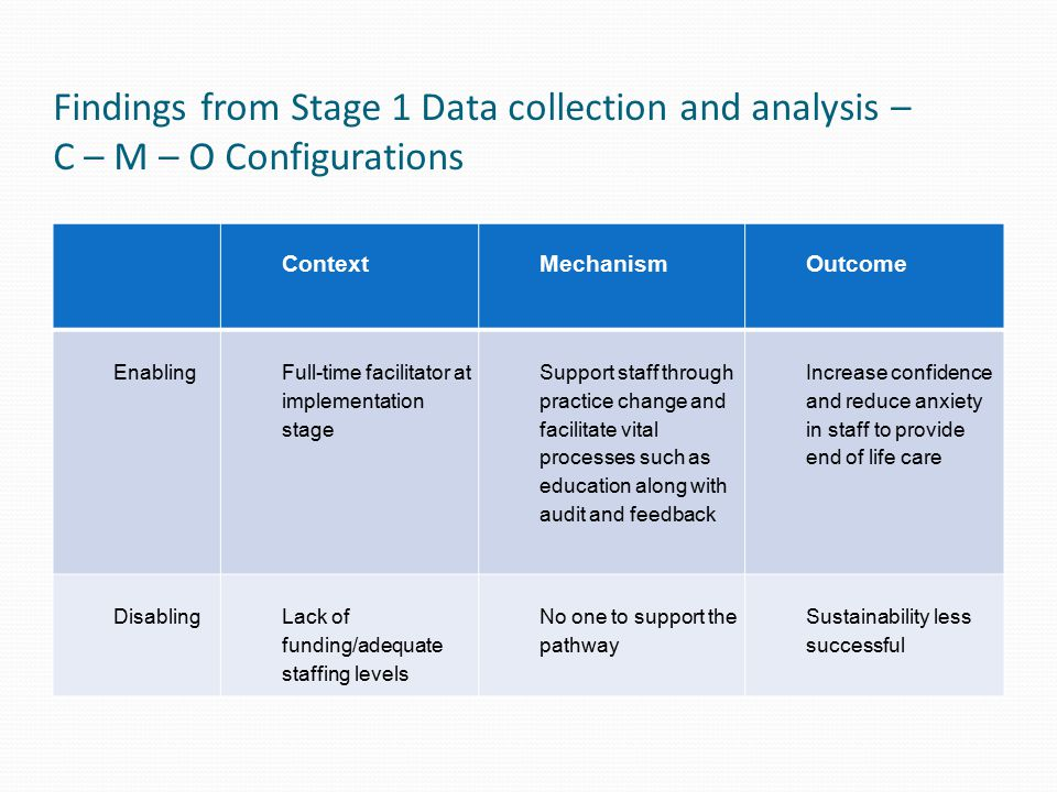 Findings from Stage 1 Data collection and analysis – C – M – O Configurations ContextMechanismOutcome Enabling Full-time facilitator at implementation