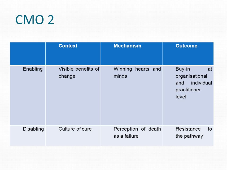 CMO 2 ContextMechanismOutcome Enabling Visible benefits of change Winning hearts and minds Buy-in at organisational and individual practitioner level DisablingCulture of curePerception of death as a failure Resistance to the pathway