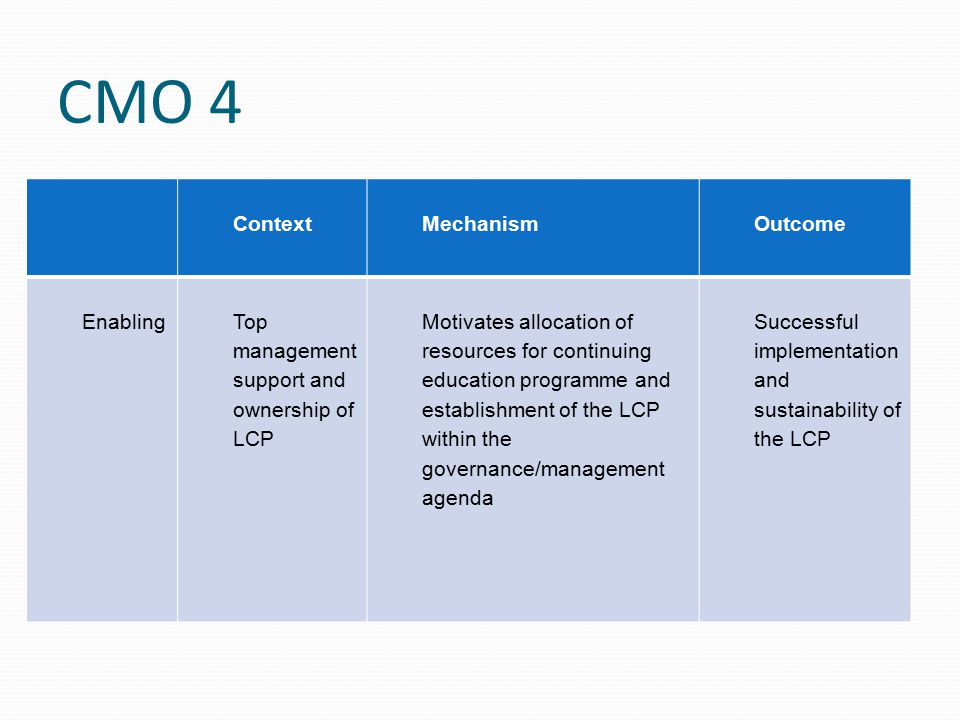 CMO 4 ContextMechanismOutcome EnablingTop management support and ownership of LCP Motivates allocation of resources for continuing education programme