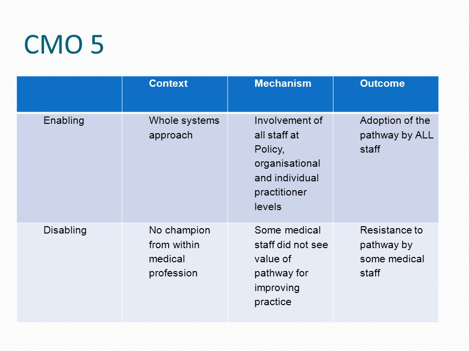 CMO 5 ContextMechanismOutcome Enabling Whole systems approach Involvement of all staff at Policy, organisational and individual practitioner levels Adoption of the pathway by ALL staff DisablingNo champion from within medical profession Some medical staff did not see value of pathway for improving practice Resistance to pathway by some medical staff