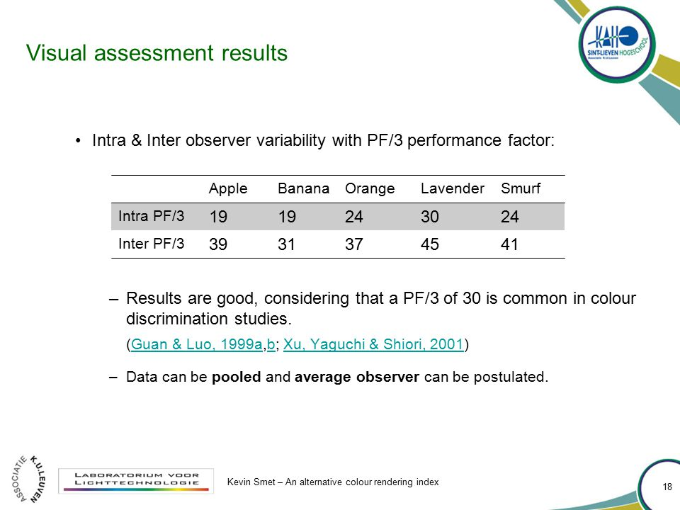 Visual assessment results Intra & Inter observer variability with PF/3 performance factor: –Results are good, considering that a PF/3 of 30 is common