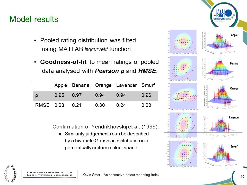Model results Pooled rating distribution was fitted using MATLAB lsqcurvefit function. Goodness-of-fit to mean ratings of pooled data analysed with Pe