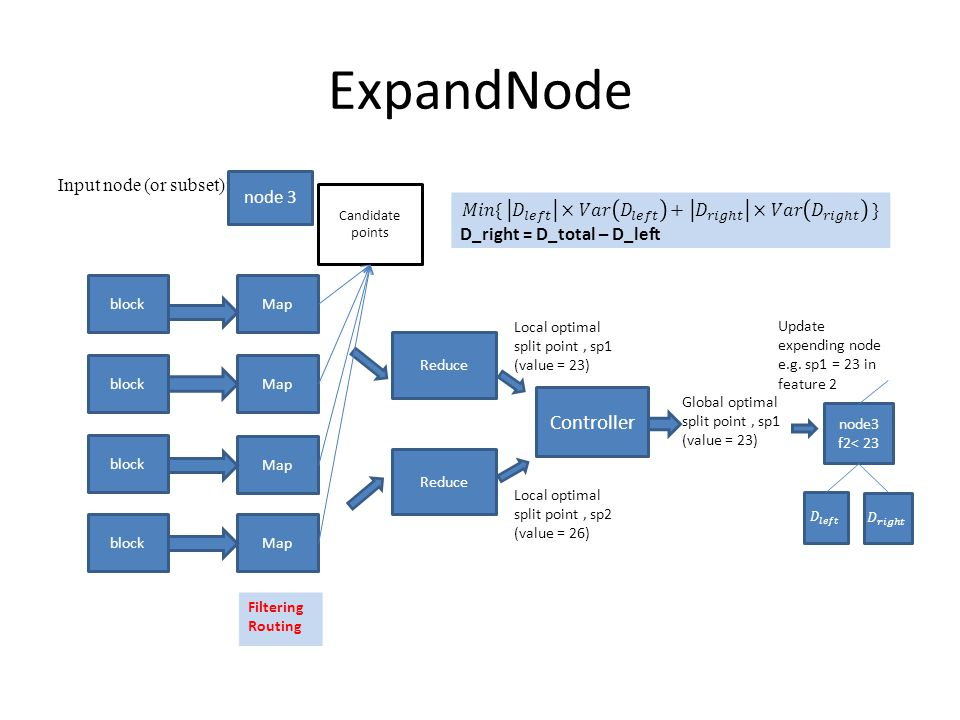ExpandNode Input node (or subset): block Map Reduce Candidate points Controller Local optimal split point, sp1 (value = 23) Local optimal split point, sp2 (value = 26) Global optimal split point, sp1 (value = 23) node3 f2< 23 Update expending node e.g.