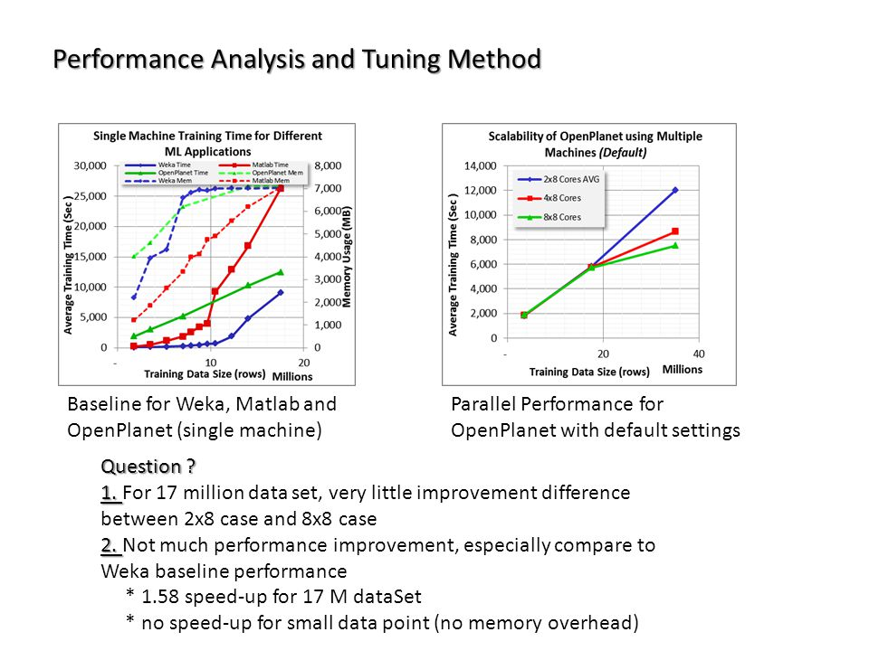 Performance Analysis and Tuning Method Baseline for Weka, Matlab and OpenPlanet (single machine) Parallel Performance for OpenPlanet with default settings Question .