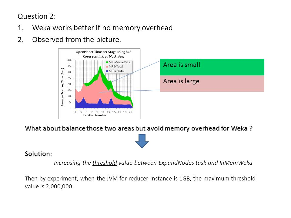 Question 2: 1.Weka works better if no memory overhead 2.Observed from the picture, Area is small Area is large What about balance those two areas but avoid memory overhead for Weka .