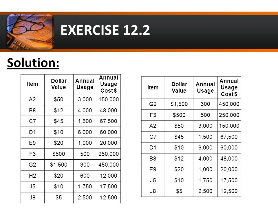 EXERCISE 12.2 Item Dollar Value Annual Usage Annual Usage Cost $ A2$503,000150,000 B8$124,00048,000 C7$451,50067,500 D1$106,00060,000 E9$201,00020,000 F3$500500250,000 G2$1,500300450,000 H2$2060012,000 J5$101,75017,500 J8$52,50012,500 Solution: Item Dollar Value Annual Usage Annual Usage Cost $ G2$1,500300450,000 F3$500500250,000 A2$503,000150,000 C7$451,50067,500 D1$106,00060,000 B8$124,00048,000 E9$201,00020,000 J5$101,75017,500 J8$52,50012,500