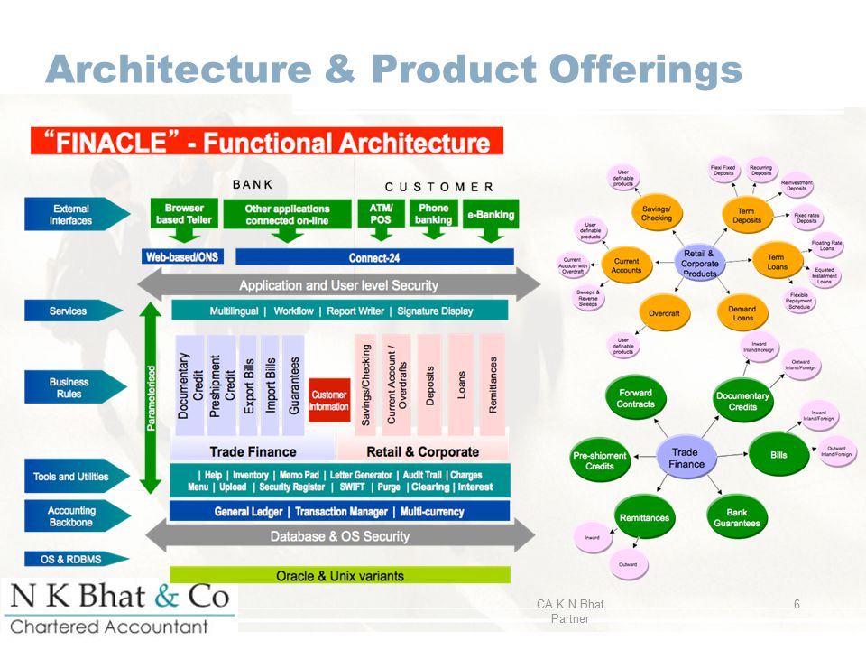 Architecture & Product Offerings  CA K N Bhat Partner 6