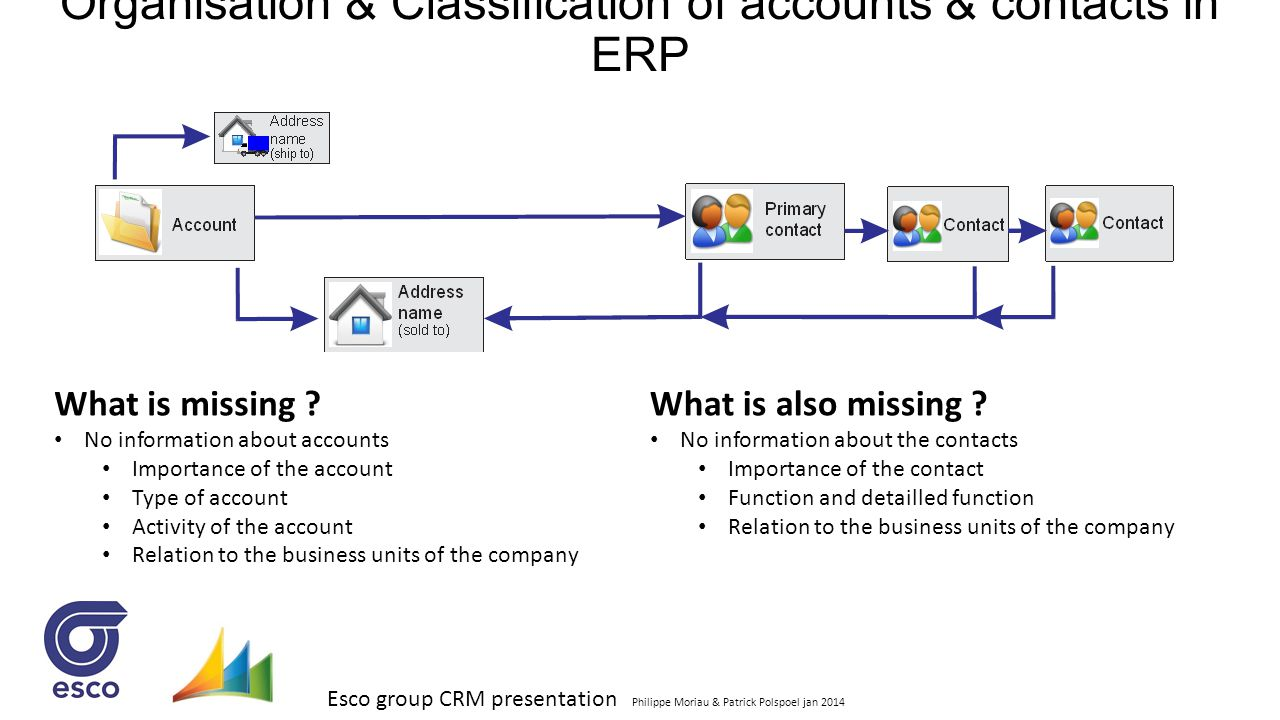 Esco group CRM presentation Philippe Moriau & Patrick Polspoel jan 2014 Organisation & Classification of accounts & contacts in ERP What is missing ?