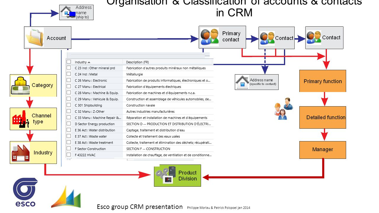 Esco group CRM presentation Philippe Moriau & Patrick Polspoel jan 2014 Organisation & Classification of accounts & contacts in CRM