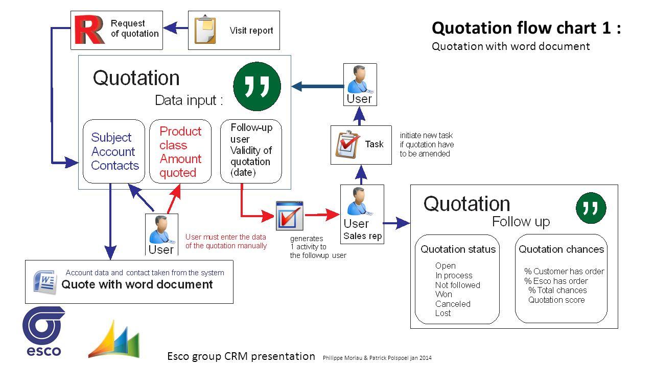 Esco group CRM presentation Philippe Moriau & Patrick Polspoel jan 2014 Quotation flow chart 1 : Quotation with word document