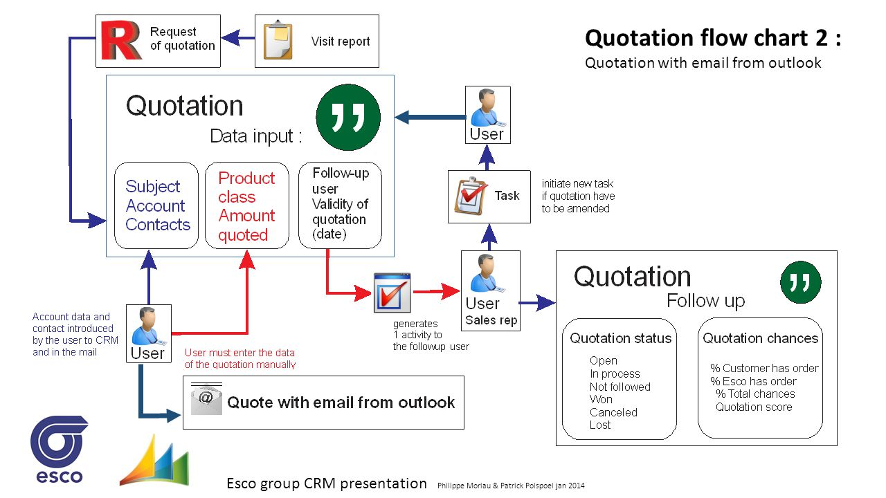 Esco group CRM presentation Philippe Moriau & Patrick Polspoel jan 2014 Quotation flow chart 2 : Quotation with email from outlook