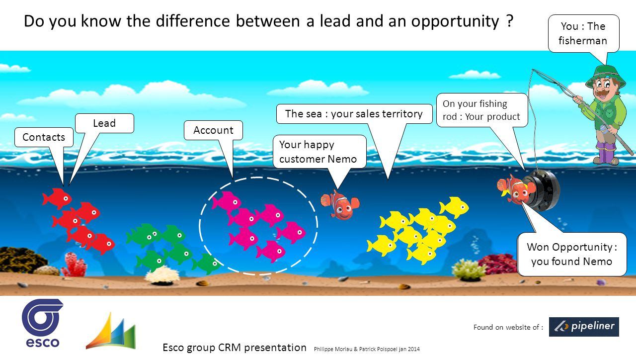 Esco group CRM presentation Philippe Moriau & Patrick Polspoel jan 2014 Do you know the difference between a lead and an opportunity ? You : The fishe