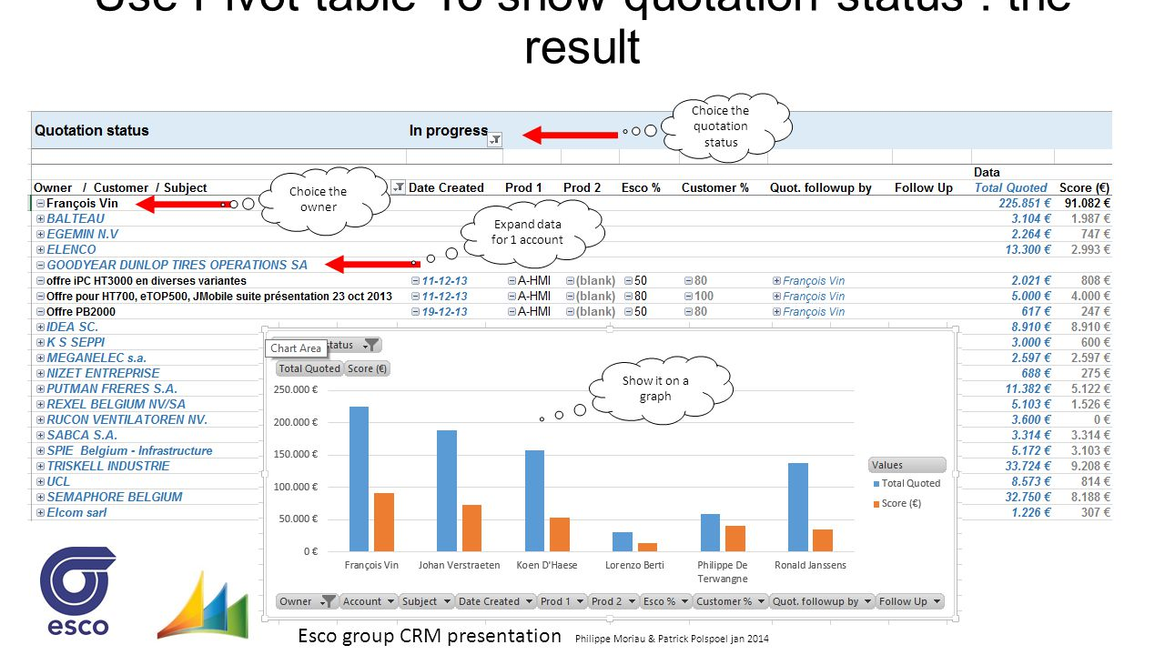 Esco group CRM presentation Philippe Moriau & Patrick Polspoel jan 2014 Use Pivot table To show quotation status : the result Choice the quotation sta