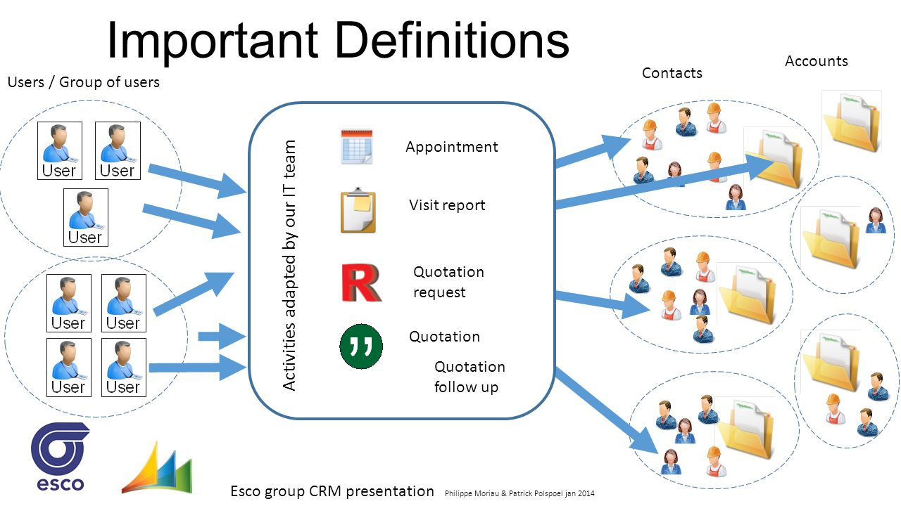 Esco group CRM presentation Philippe Moriau & Patrick Polspoel jan 2014 Important Definitions Accounts Contacts Users / Group of users Activities Appo