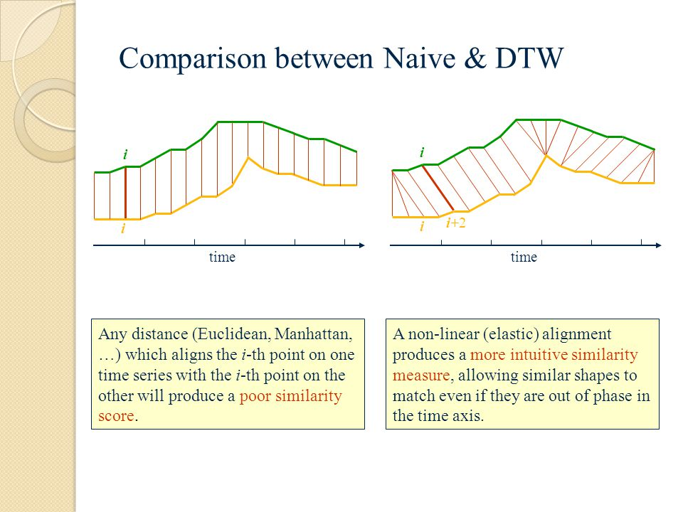 Comparison between Naive & DTW i i time Any distance (Euclidean, Manhattan, …) which aligns the i-th point on one time series with the i-th point on the other will produce a poor similarity score.