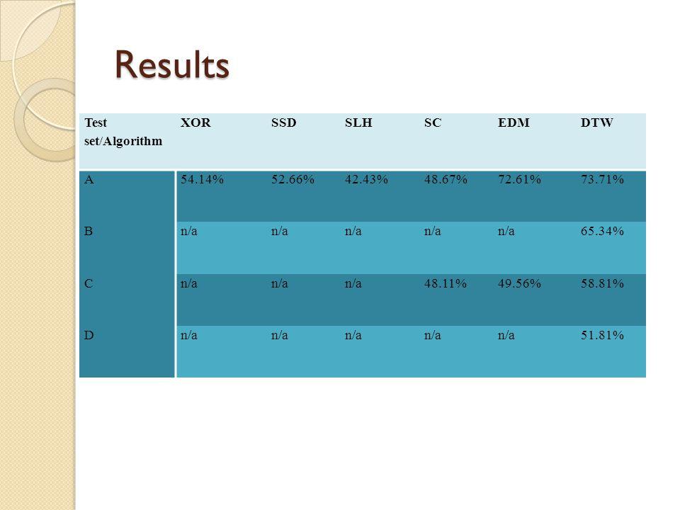 Results Test set/Algorithm XORSSDSLHSCEDMDTW A54.14%52.66%42.43%48.67%72.61%73.71% Bn/a 65.34% Cn/a 48.11%49.56%58.81% Dn/a 51.81%