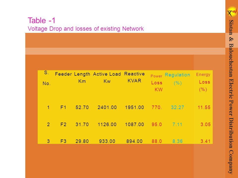 S. No. Feeder Length Km Active Load Kw Reactive KVAR Power Loss KW Regulation (%) Energy Loss (%) 1F152.702401.001951.00770.32.2711.55 2F231.701126.00