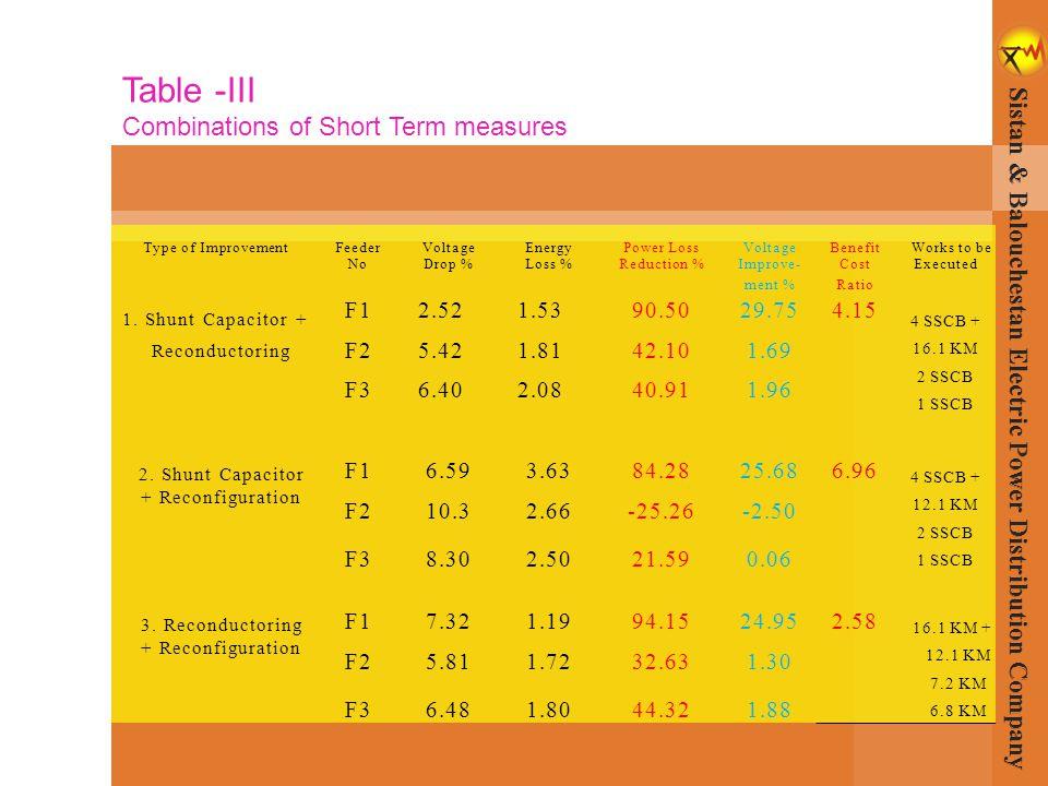 Type of ImprovementFeederVoltageEnergyPower LossVoltageBenefitWorks to be NoDrop %Loss %Reduction %Improve-CostExecuted ment %Ratio 1. Shunt Capacitor