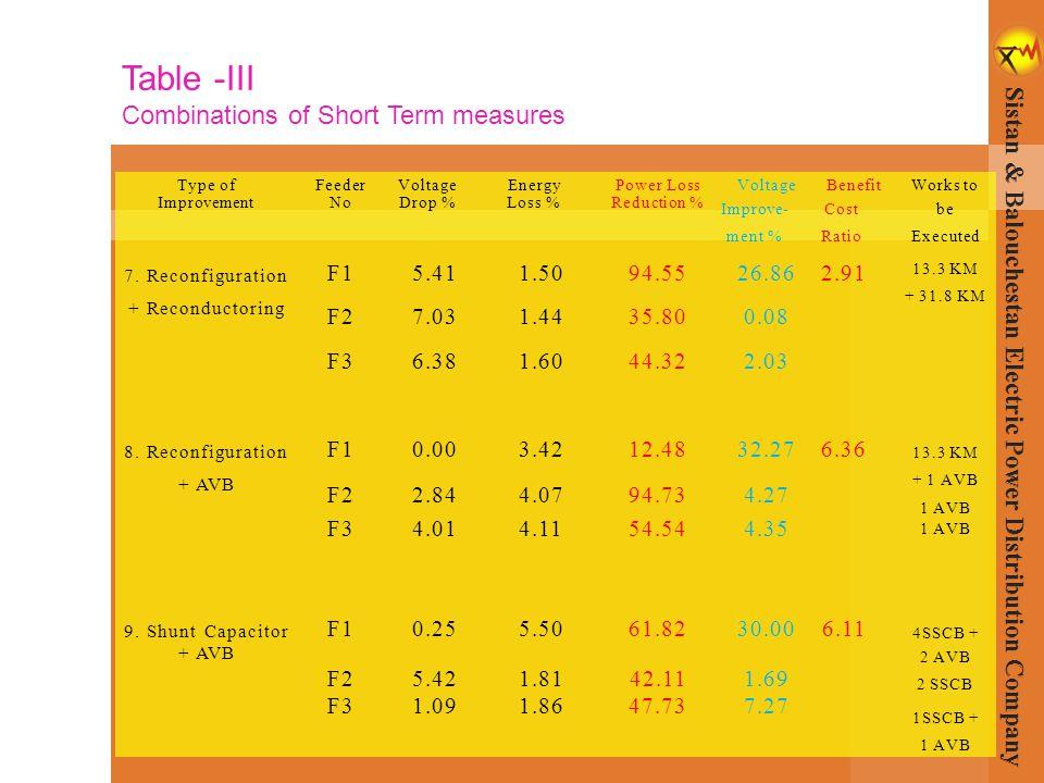Type ofFeederVoltageEnergyPower LossVoltageBenefitWorks to ImprovementNoDrop %Loss %Reduction % Improve- ment % Cost Ratio be Executed 7. Reconfigurat