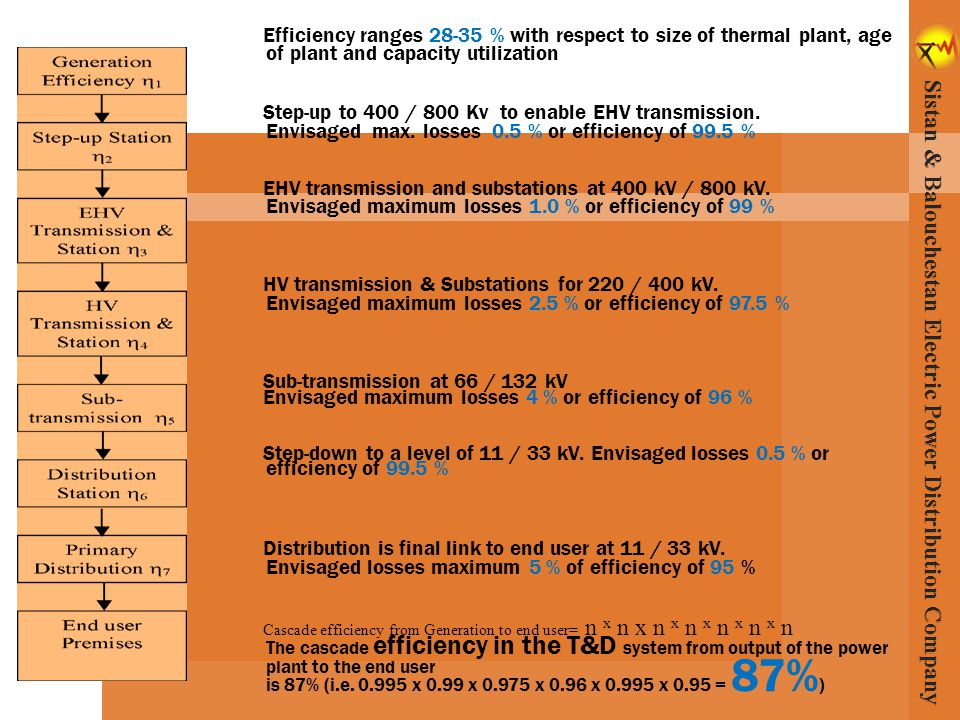 Efficiency ranges 28-35 % with respect to size of thermal plant, age of plant and capacity utilization Step-up to 400 / 800 Kv to enable EHV transmission.
