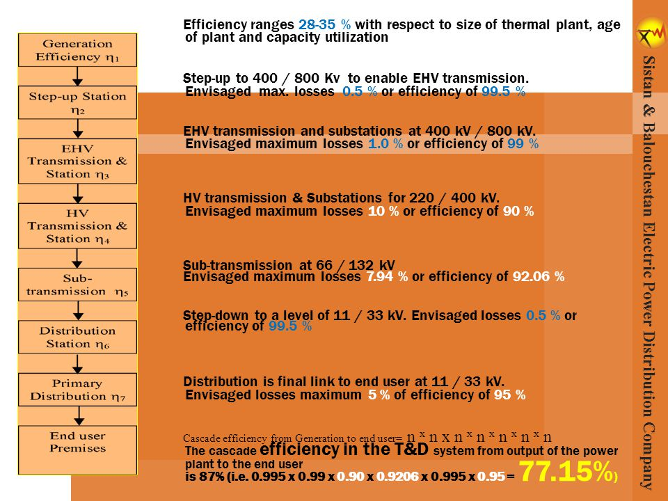 Efficiency ranges 28-35 % with respect to size of thermal plant, age of plant and capacity utilization Step-up to 400 / 800 Kv to enable EHV transmiss