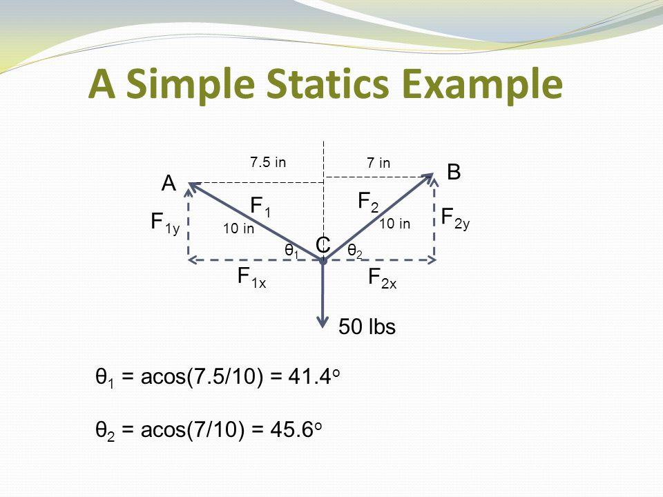 A Simple Statics Example θ 1 = acos(7.5/10) = 41.4 o θ 2 = acos(7/10) = 45.6 o 50 lbs A C B F1F1 F2F2 F 2y F 1y F 2x F 1x 7 in 10 in 7.5 in 10 in θ1θ1 θ2θ2